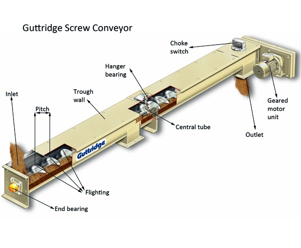 8 critical factors that impact the design and price of screw conveyors