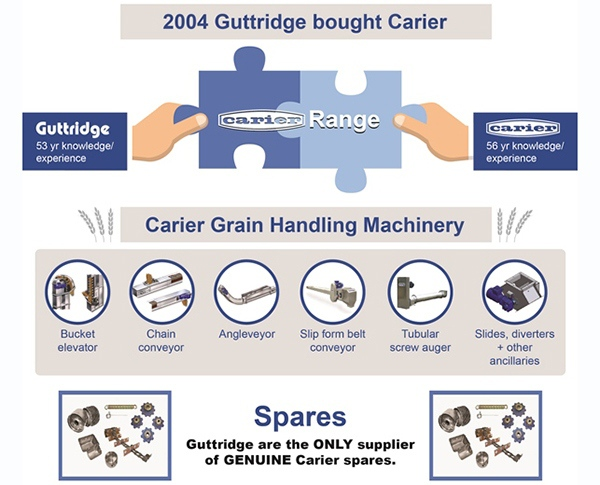 How does Carier fit into the Guttridge product range?